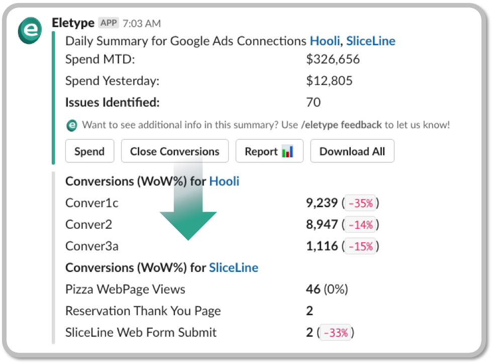 Click on Spend and Conversions